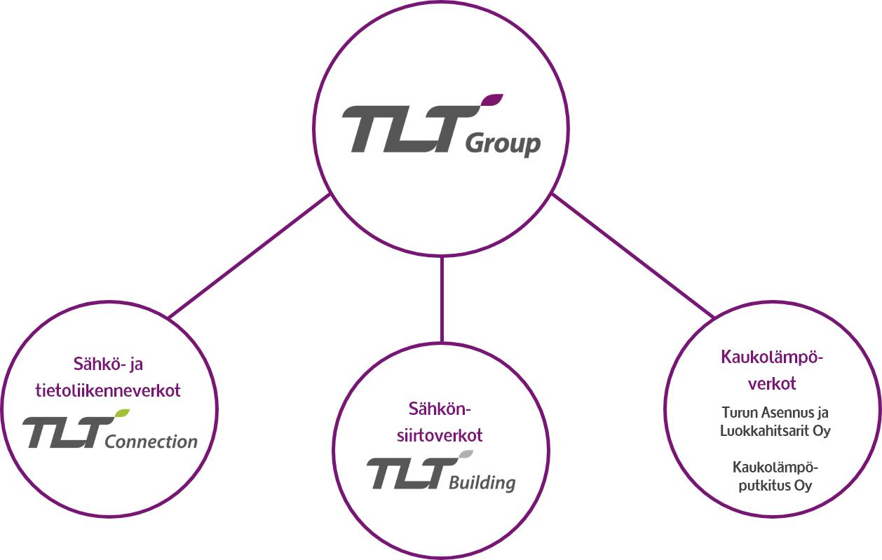 TLT-Group kaaviona